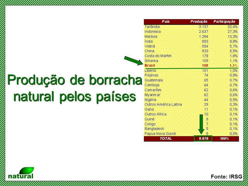 Taxa de crescimento da produção de borracha natural Fonte: IRSG IRSG revê periodicamente as estimativas