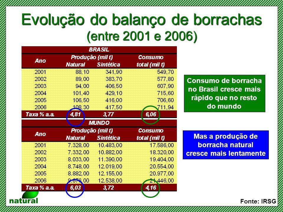 Evolução das importações brasileiras de borracha natural Taxa média de crescimento anual: 8,03% Fonte: IRSG