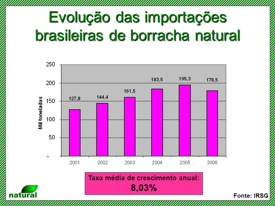 Dispêndio com importações brasileiras de borracha natural 2006: –US$ 385.426 2006 (até agosto): –US$ 229.105 2007 (até agosto): –US$ 290.830 (+27%) Fonte: IRSG/SECEX