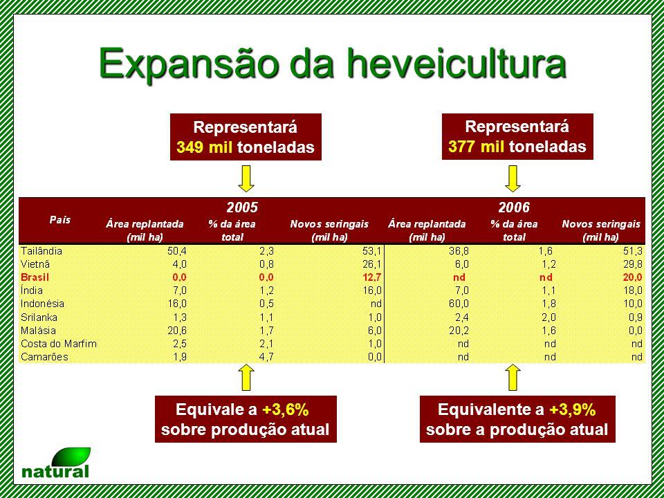 Taxa de crescimento do consumo de borracha natural Fonte: IRSG