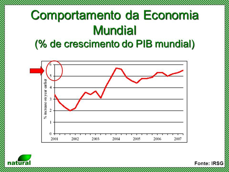 Evolução do consumo de borracha (natural e sintética) no Mundo Taxa média de crescimento anual: 4,16% Fonte: IRSG