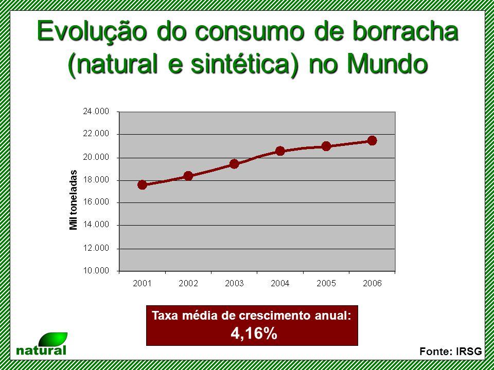 Consumo das borrachas natural e sintética Fonte: IRSG Sinais de perda de competitividade da borracha sintética