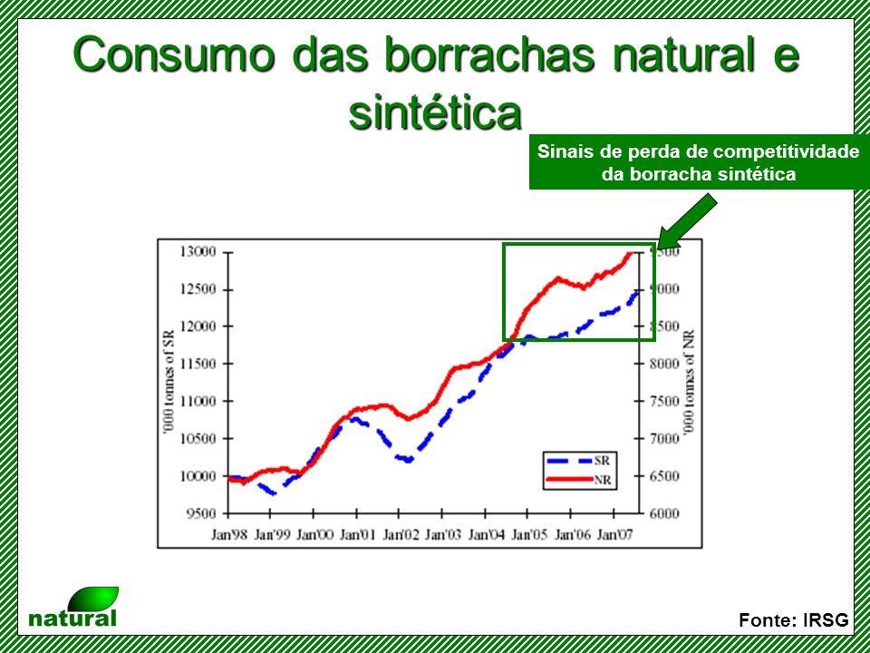 Participação da borracha sintética no consumo total (1970 a 2007) Fonte: IRSG Sinais EVIDENTES de perda de competitividade da borracha sintética