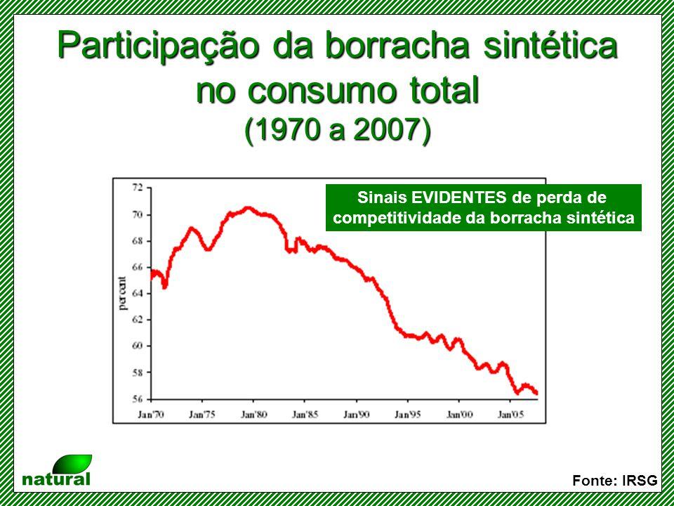 Consumo regional de borracha Fonte: IRSG Ásia praticamente DOBRA o consumo em uma década EUA perde importância no setor