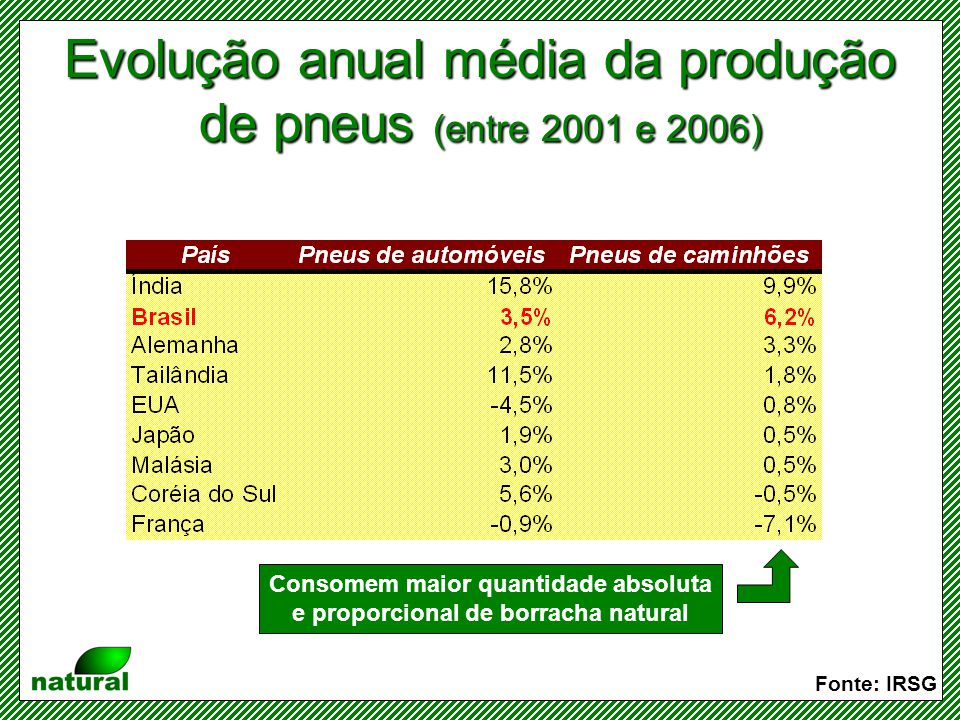 Consumo de borracha (natural e sintética) pelos países Fonte: IRSG