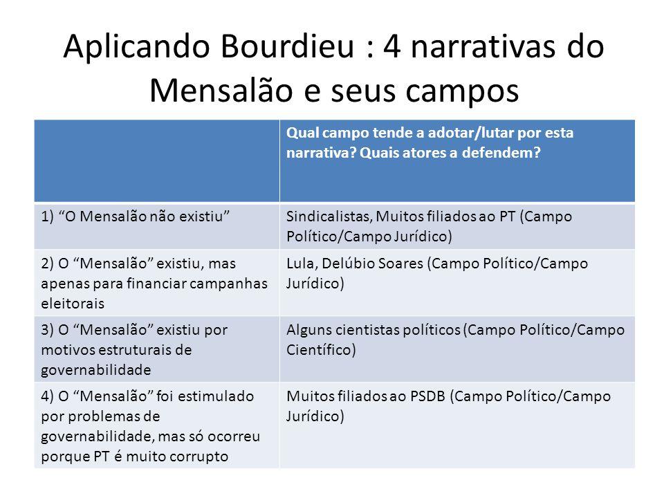 Aplicando Bourdieu : 4 narrativas do Mensalão e seus campos Qual campo tende a adotar/lutar por esta narrativa? Quais atores a defendem? 1) O Mensalão