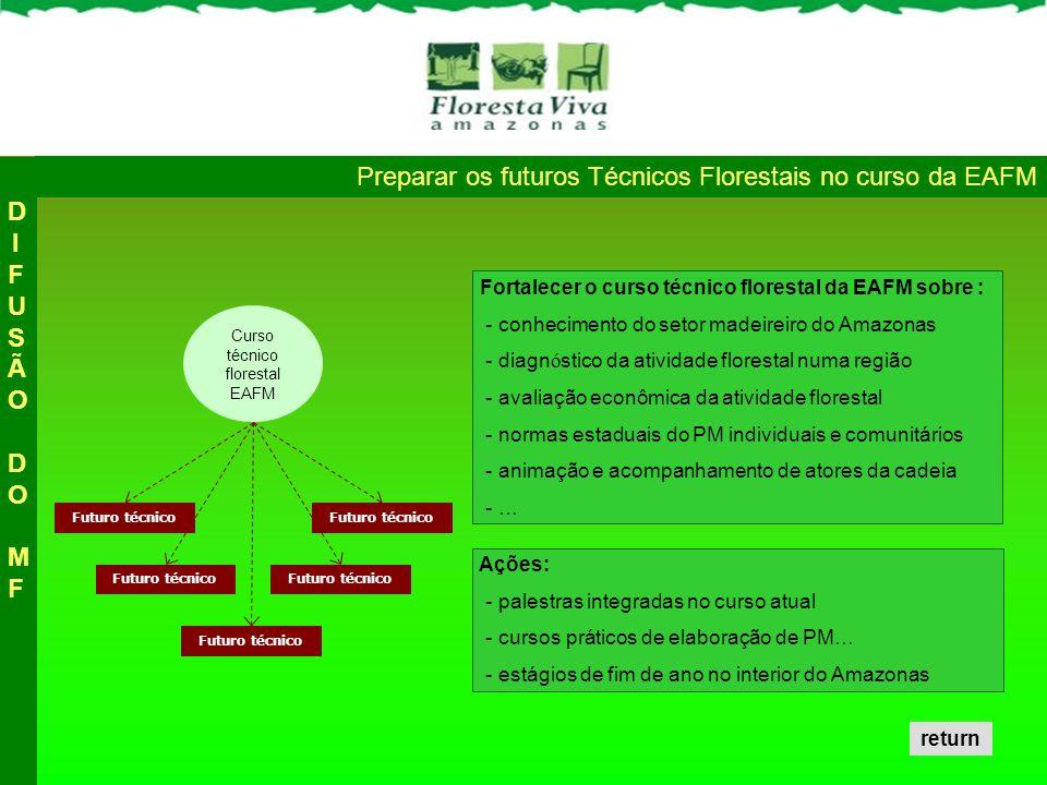Preparar os futuros Técnicos Florestais no curso da EAFM Fortalecer o curso técnico florestal da EAFM sobre : - conhecimento do setor madeireiro do Amazonas - diagn ó stico da atividade florestal numa região - avaliação econômica da atividade florestal - normas estaduais do PM individuais e comunitários - animação e acompanhamento de atores da cadeia - … Curso técnico florestal EAFM Futuro técnico Ações: - palestras integradas no curso atual - cursos práticos de elaboração de PM… - estágios de fim de ano no interior do Amazonas DIFUSÃO DO MFDIFUSÃO DO MF return