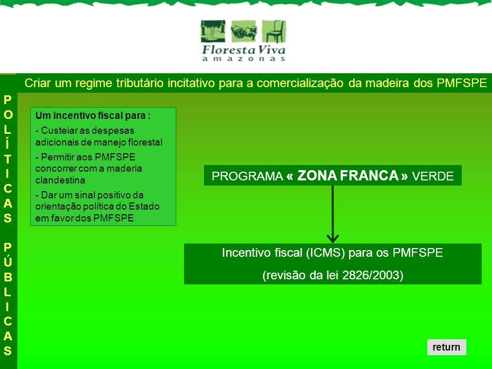 Criar um regime tributário incitativo para a comercialização da madeira dos PMFSPE POLÍTICAS PÚBLICASPOLÍTICAS PÚBLICAS PROGRAMA « ZONA FRANCA » VERDE Incentivo fiscal (ICMS) para os PMFSPE (revisão da lei 2826/2003) Um incentivo fiscal para : - Custeiar as despesas adicionais de manejo florestal - Permitir aos PMFSPE concorrer com a maderia clandestina - Dar um sinal positivo da orientação política do Estado em favor dos PMFSPE return