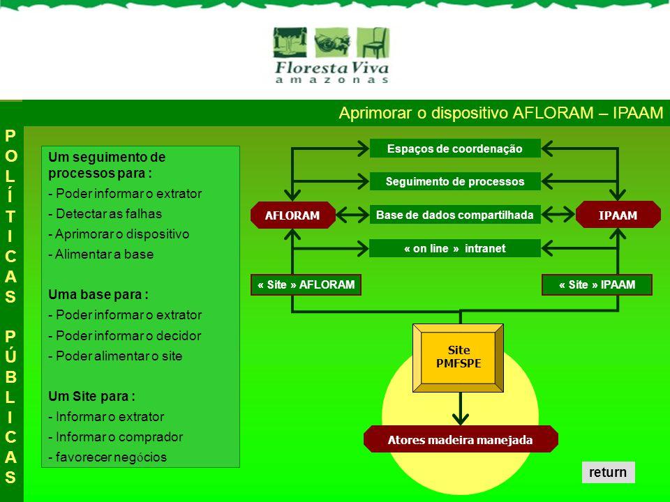 Aprimorar o dispositivo AFLORAM – IPAAM POLÍTICAS PÚBLICASPOLÍTICAS PÚBLICAS Base de dados compartilhada AFLORAM IPAAM Atores madeira manejada Espaços