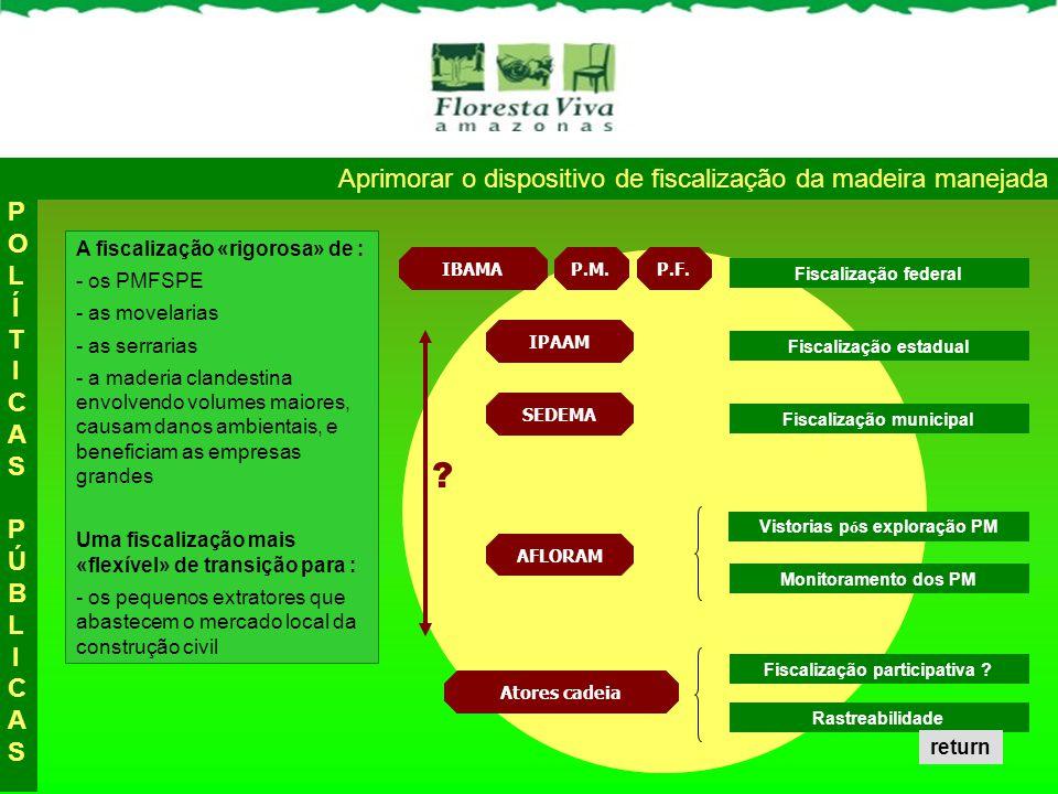 Aprimorar o dispositivo de fiscalização da madeira manejada POLÍTICAS PÚBLICASPOLÍTICAS PÚBLICAS Fiscalização participativa ? IPAAM Atores cadeia Rast