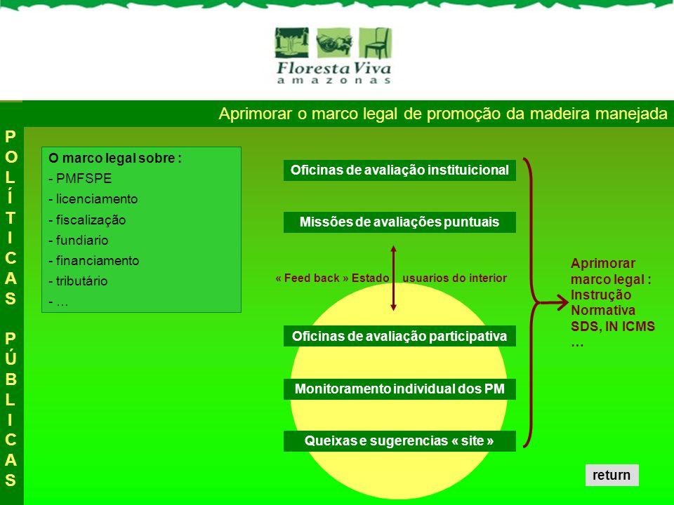 Aprimorar o marco legal de promoção da madeira manejada POLÍTICAS PÚBLICASPOLÍTICAS PÚBLICAS O marco legal sobre : - PMFSPE - licenciamento - fiscalização - fundiario - financiamento - tributário - … Oficinas de avaliação instituicional Missões de avaliações puntuais Oficinas de avaliação participativa Monitoramento individual dos PM Queixas e sugerencias « site » « Feed back » Estado usuarios do interior Aprimorar marco legal : Instrução Normativa SDS, IN ICMS … return
