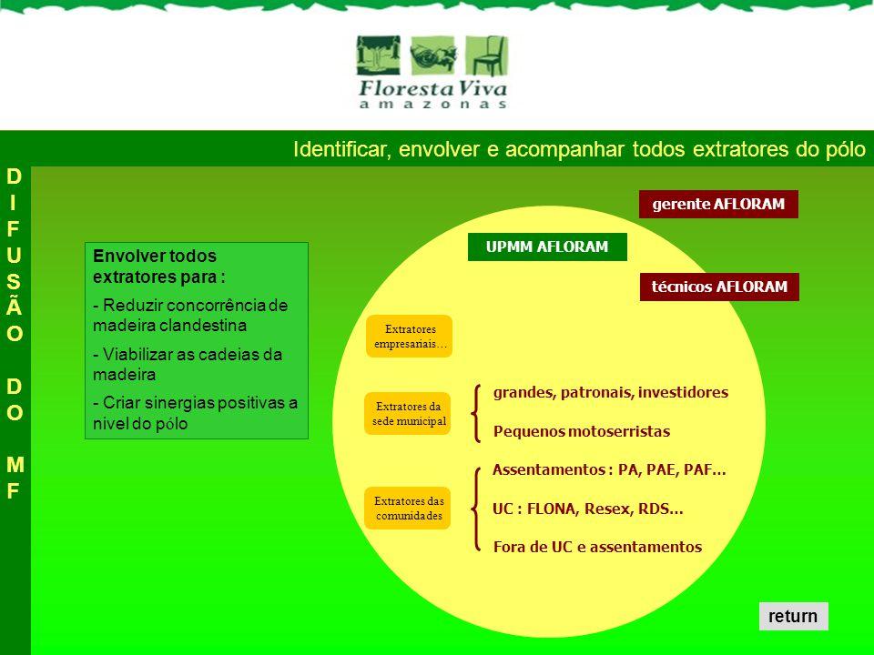 Extratores da sede municipal Envolver todos extratores para : - Reduzir concorrência de madeira clandestina - Viabilizar as cadeias da madeira - Criar