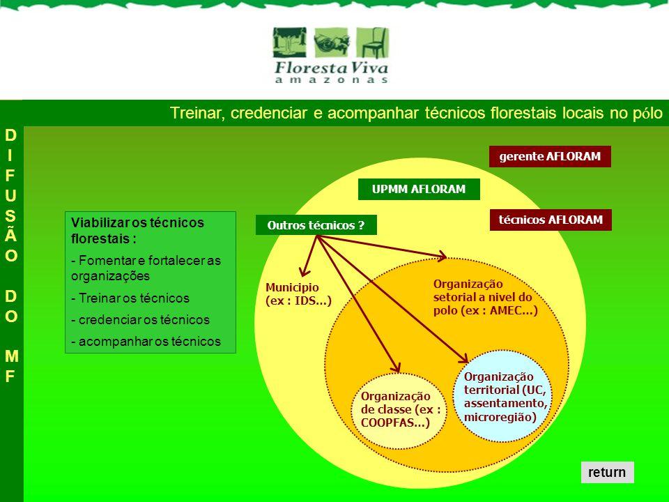 Viabilizar os técnicos florestais : - Fomentar e fortalecer as organizações - Treinar os técnicos - credenciar os técnicos - acompanhar os técnicos Tr