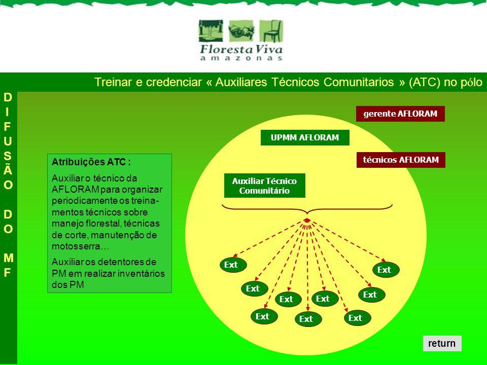Auxiliar Técnico Comunit á rio Atribuições ATC : Auxiliar o técnico da AFLORAM para organizar periodicamente os treina- mentos técnicos sobre manejo f