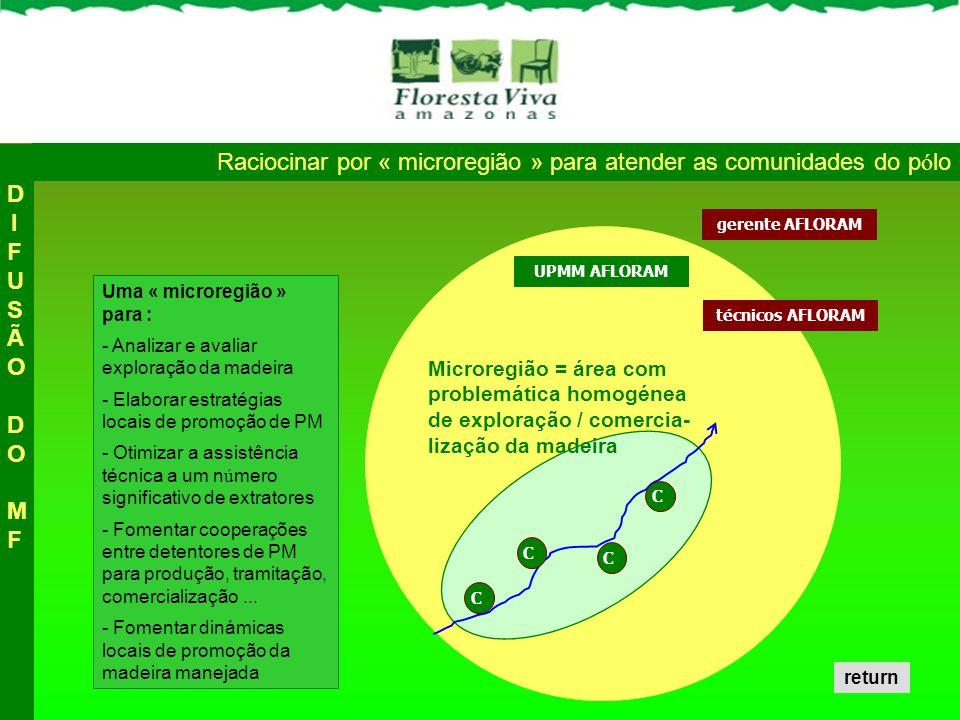 Uma « microregião » para : - Analizar e avaliar exploração da madeira - Elaborar estratégias locais de promoção de PM - Otimizar a assistência técnica
