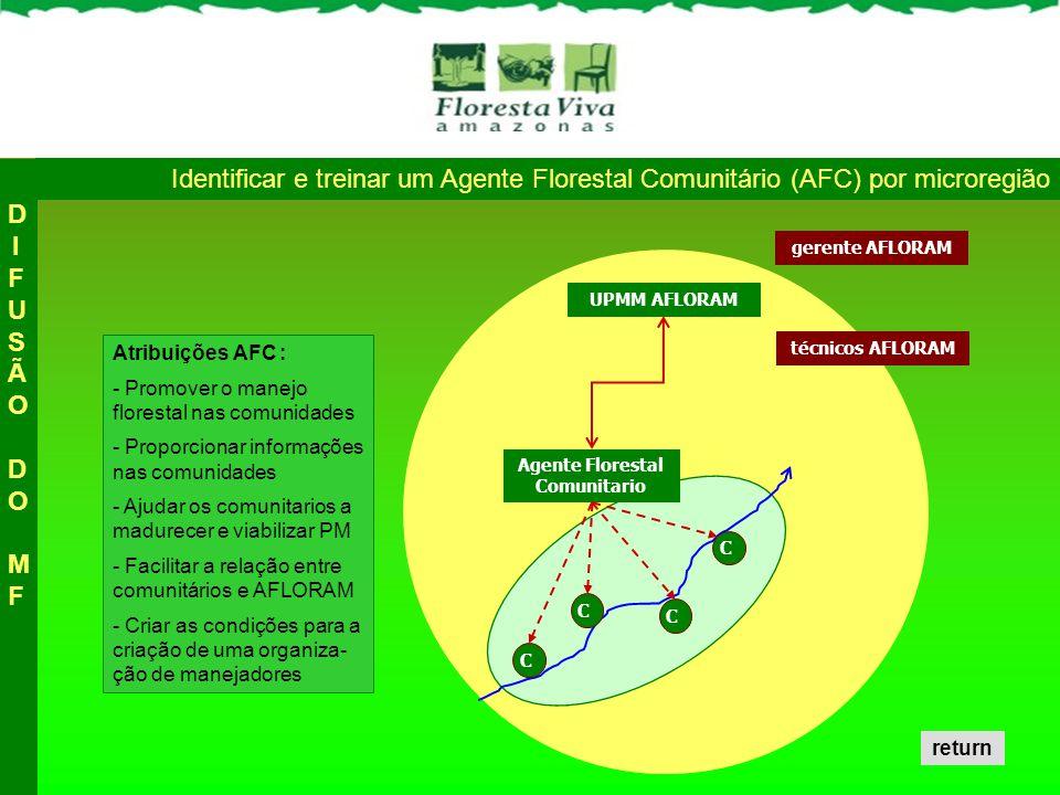 Agente Florestal Comunitario UPMM AFLORAM Atribuições AFC : - Promover o manejo florestal nas comunidades - Proporcionar informações nas comunidades - Ajudar os comunitarios a madurecer e viabilizar PM - Facilitar a relação entre comunitários e AFLORAM - Criar as condições para a criação de uma organiza- ção de manejadores C C C C Identificar e treinar um Agente Florestal Comunitário (AFC) por microregião técnicos AFLORAM gerente AFLORAM DIFUSÃO DO MFDIFUSÃO DO MF return