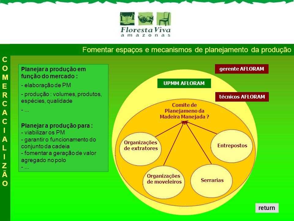 Fomentar espaços e mecanismos de planejamento da produção Planejar a produção em função do mercado : - elaboração de PM - produção : volumes, produtos