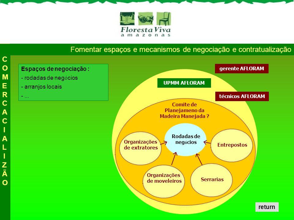 Fomentar espaços e mecanismos de negociação e contratualização Espaços de negociação : - rodadas de neg ó cios - arranjos locais -... técnicos AFLORAM