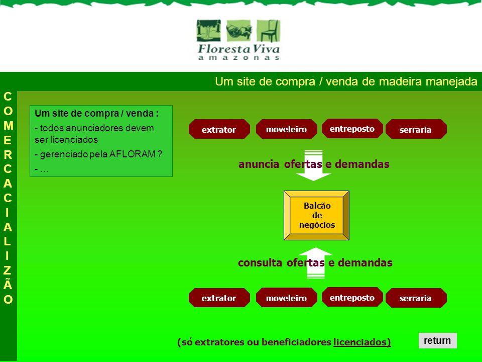 Um site de compra / venda de madeira manejada Um site de compra / venda : - todos anunciadores devem ser licenciados - gerenciado pela AFLORAM .