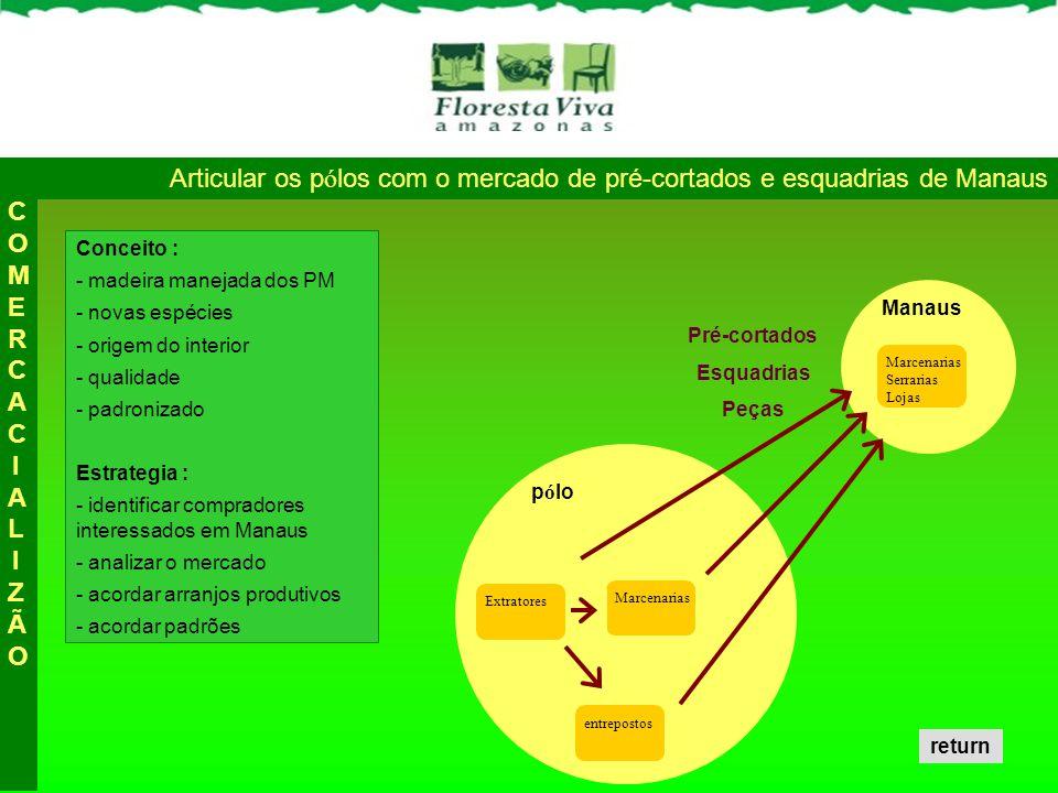 Articular os p ó los com o mercado de pré-cortados e esquadrias de Manaus Conceito : - madeira manejada dos PM - novas espécies - origem do interior -