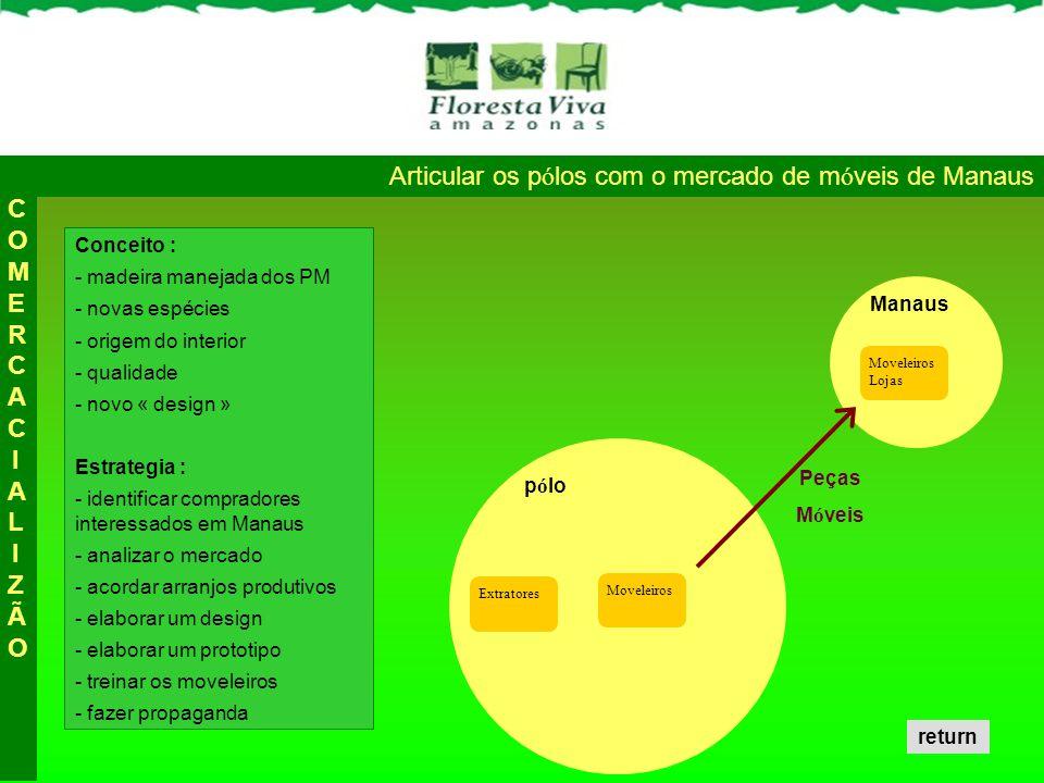 Articular os p ó los com o mercado de m ó veis de Manaus Conceito : - madeira manejada dos PM - novas espécies - origem do interior - qualidade - novo