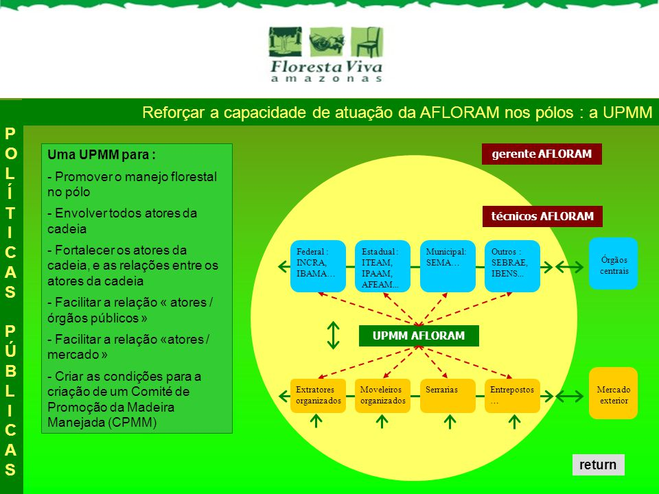 DIFUSÃO DO MANEJO FLORESTAL Treinar, credenciar e acompanhar técnicos florestais locais no p ó lo Identificar, envolver e acompanhar todos extratores do p ó lo Raciocinar por « microregião » para atender as comunidades do p ó lo DIRETRIZESDIRETRIZES Identificar e treinar um Agente Florestal Comunitario (AFC) por microregião Treinar e credenciar « Auxiliares Técnicos Comunitarios » (ATC) no p ó lo Reforçar a fase de identificação / preparação dos planos de manejo diretrizes