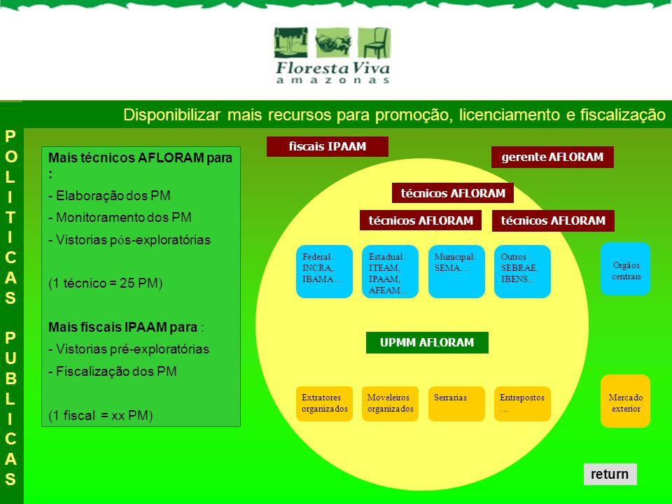 ExtratoresMoveleiros Mais técnicos AFLORAM para : - Elaboração dos PM - Monitoramento dos PM - Vistorias p ó s-exploratórias (1 técnico = 25 PM) Mais