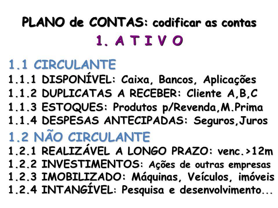 PLANO de CONTAS : codificar as contas 1. A T I V O 1.1 CIRCULANTE 1.1.1 DISPONÍVEL: Caixa, Bancos, Aplicações 1.1.2 DUPLICATAS A RECEBER: Cliente A,B,