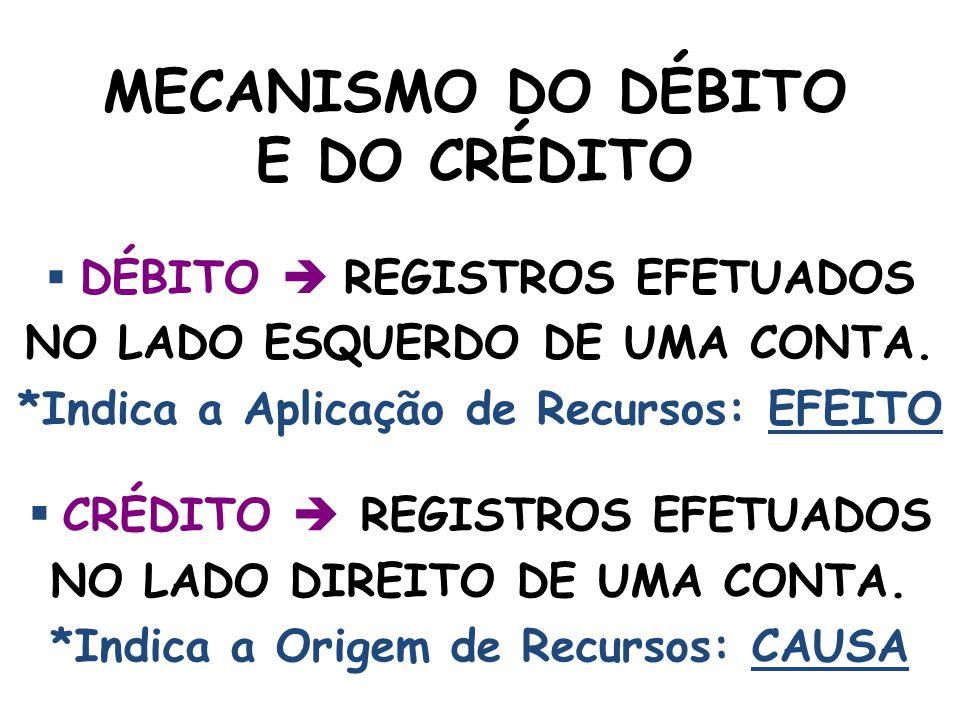 DEBITAR UMA CONTA É REGISTRAR O VALOR DA OPERAÇÃO NO LADO ESQUERDO DO SEU RAZONETE.