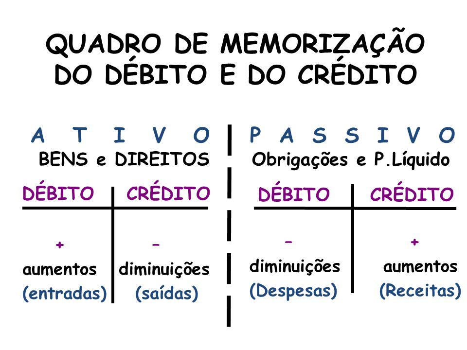 QUADRO DE MEMORIZAÇÃO DO DÉBITO E DO CRÉDITO A T I V O BENS e DIREITOS DÉBITO CRÉDITO + – aumentos diminuições (entradas) (saídas) P A S S I V O Obrigações e P.Líquido DÉBITO CRÉDITO – + diminuições aumentos (Despesas) (Receitas)