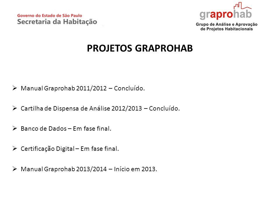 PROJETOS GRAPROHAB Manual Graprohab 2011/2012 – Concluído. Cartilha de Dispensa de Análise 2012/2013 – Concluído. Banco de Dados – Em fase final. Cert