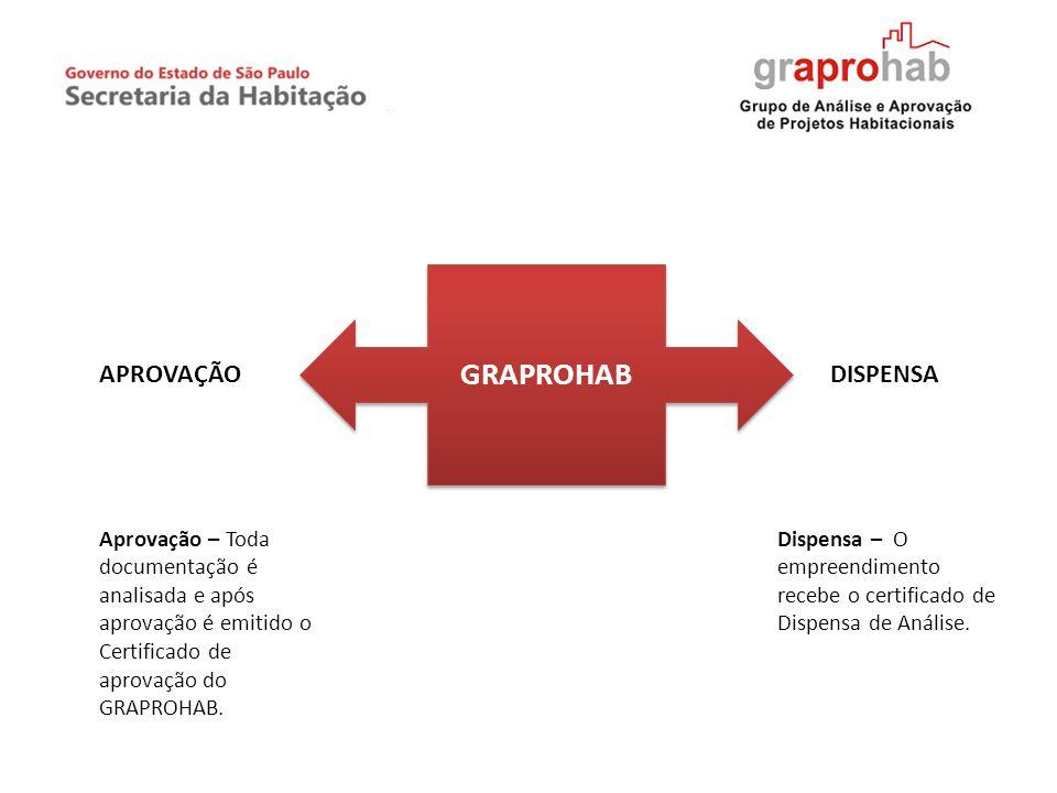 GRAPROHAB Aprovação – Toda documentação é analisada e após aprovação é emitido o Certificado de aprovação do GRAPROHAB. APROVAÇÃODISPENSA Dispensa – O