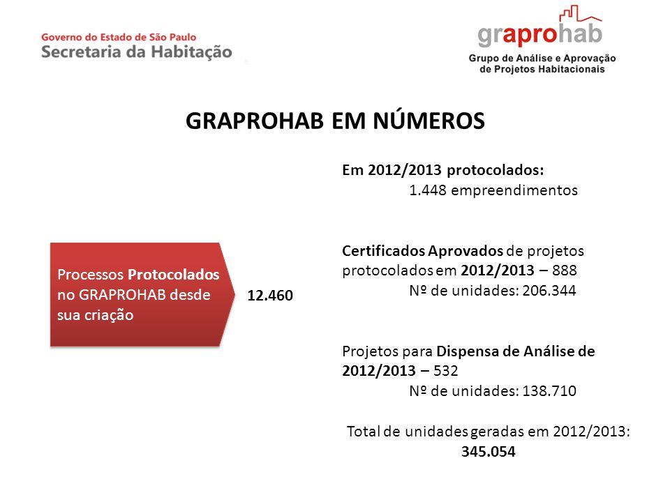 GRAPROHAB EM NÚMEROS Processos Protocolados no GRAPROHAB desde sua criação 12.460 Em 2012/2013 protocolados: 1.448 empreendimentos Certificados Aprova