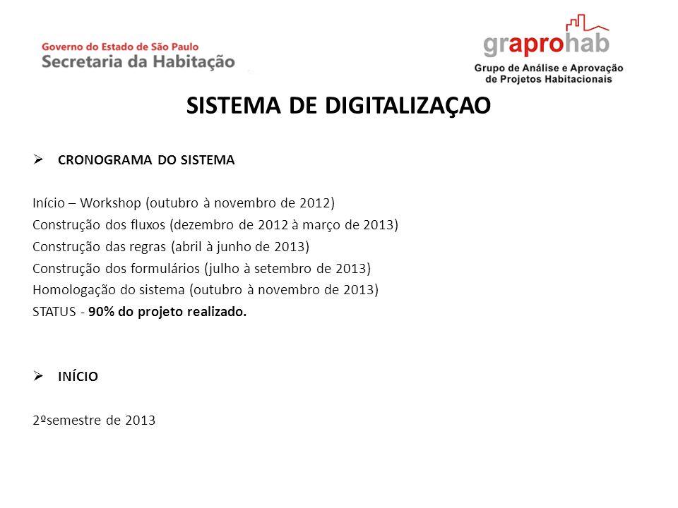 SISTEMA DE DIGITALIZAÇÃO CRONOGRAMA DO SISTEMA Início – Workshop (outubro à novembro de 2012) Construção dos fluxos (dezembro de 2012 à março de 2013)