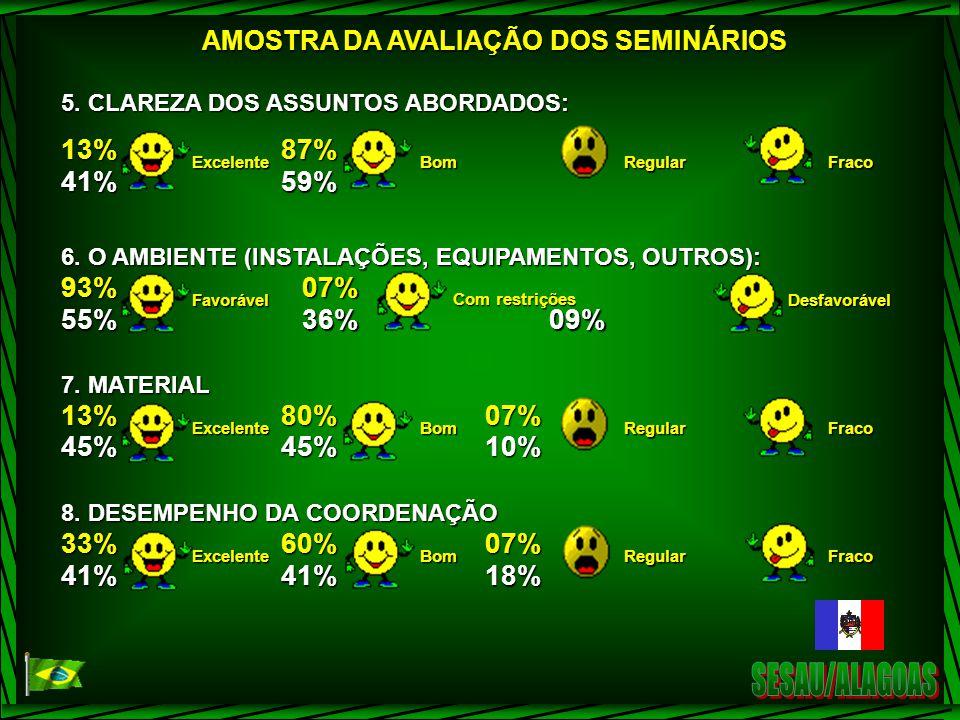 5.CLAREZA DOS ASSUNTOS ABORDADOS: 13% 41% Excelente 87% 59% BomRegularFraco 6.