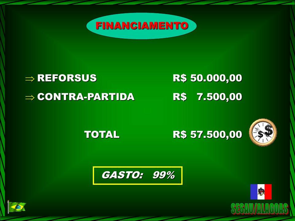 FINANCIAMENTO REFORSUSR$ 50.000,00 REFORSUSR$ 50.000,00 CONTRA-PARTIDA R$ 7.500,00 CONTRA-PARTIDA R$ 7.500,00 TOTALR$ 57.500,00 GASTO: 99%