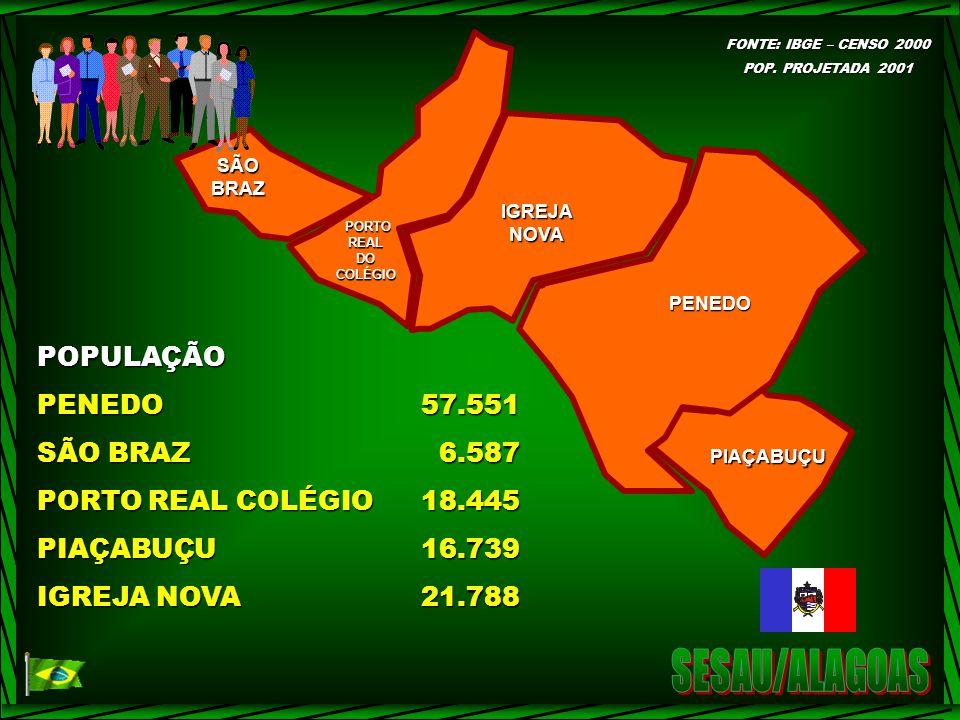 POPULAÇÃO PENEDO57.551 SÃO BRAZ 6.587 PORTO REAL COLÉGIO18.445 PIAÇABUÇU16.739 IGREJA NOVA21.788 SÃOBRAZ PORTOREALDOCOLÉGIO IGREJANOVA PENEDO PIAÇABUÇU FONTE: IBGE – CENSO 2000 POP.