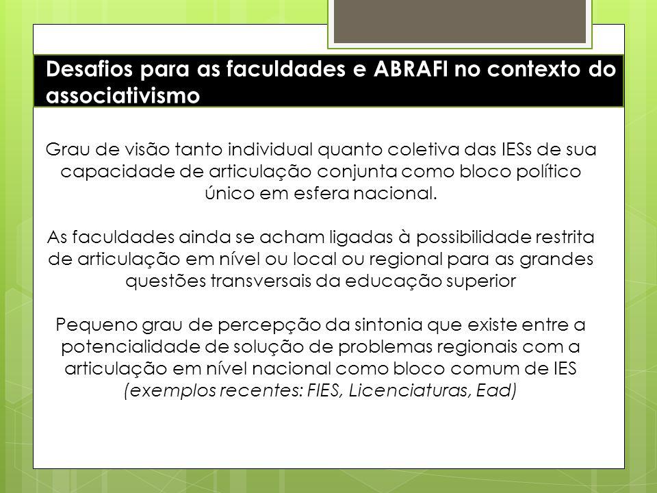 Desafios para as faculdades e ABRAFI no contexto do associativismo Grau de visão tanto individual quanto coletiva das IESs de sua capacidade de articu