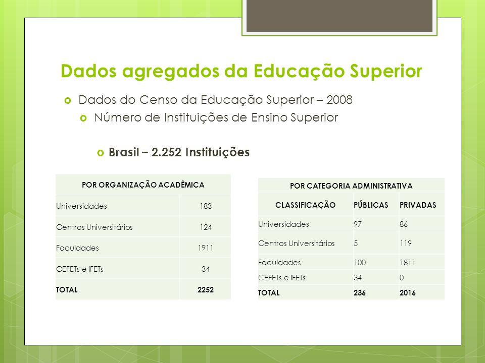Dados do Censo da Educação Superior – 2008 Número de Instituições de Ensino Superior Brasil – 2.252 Instituições POR ORGANIZAÇÃO ACADÊMICA Universidad