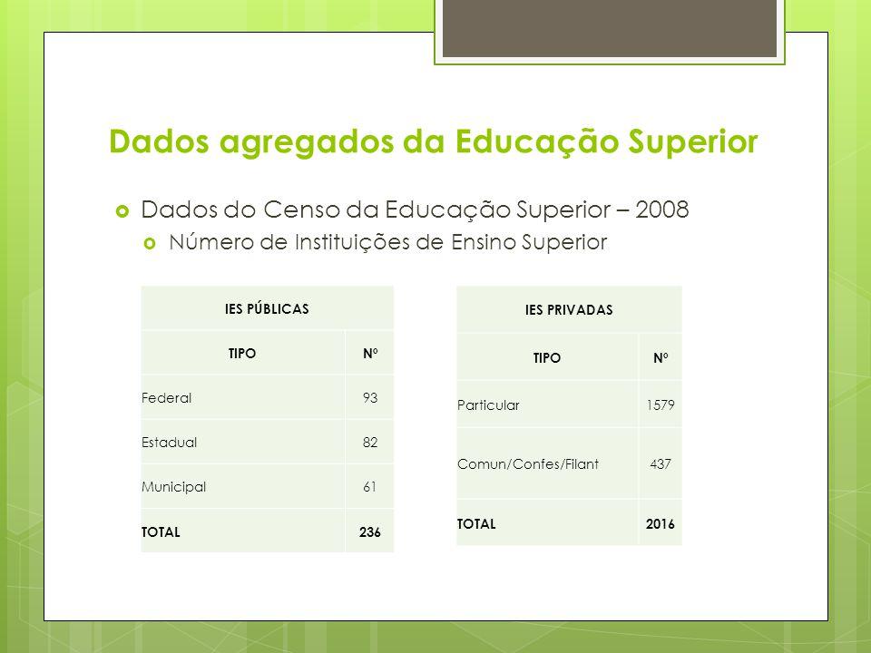 Dados agregados da Educação Superior Dados do Censo da Educação Superior – 2008 Número de Instituições de Ensino Superior IES PÚBLICAS TIPONº Federal9