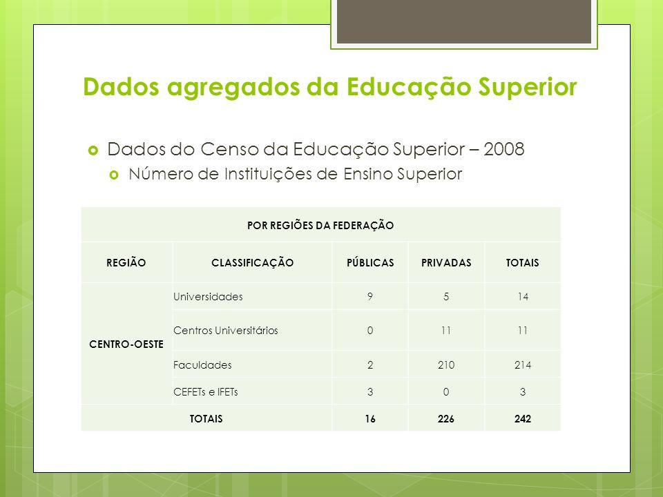 Dados agregados da Educação Superior Dados do Censo da Educação Superior – 2008 Número de Instituições de Ensino Superior POR REGIÕES DA FEDERAÇÃO REG