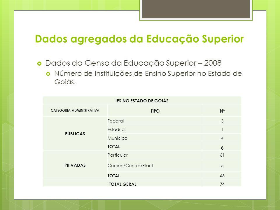 Dados agregados da Educação Superior Dados do Censo da Educação Superior – 2008 Número de Instituições de Ensino Superior no Estado de Goiás. IES NO E