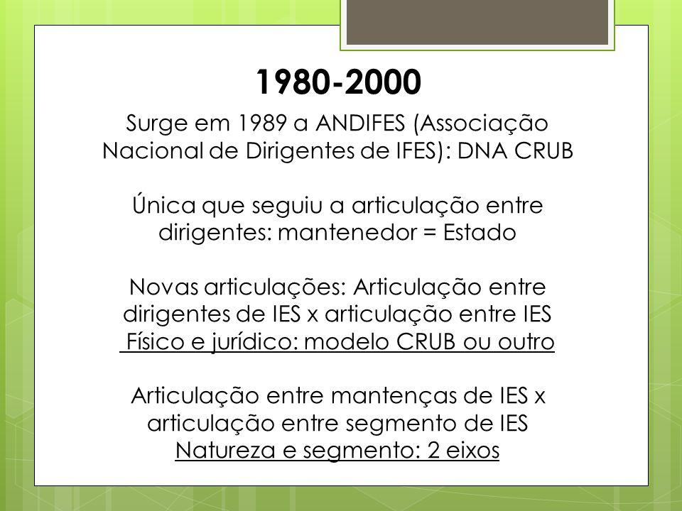 1980-2000 Surge em 1989 a ANDIFES (Associação Nacional de Dirigentes de IFES): DNA CRUB Única que seguiu a articulação entre dirigentes: mantenedor =