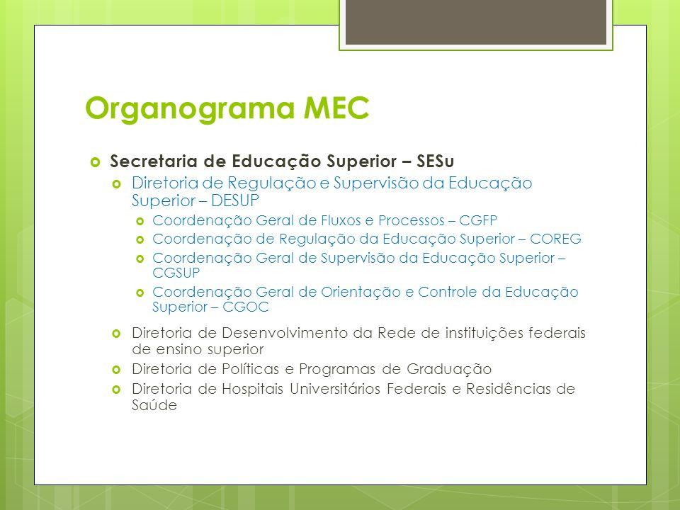 Organograma MEC Secretaria de Educação Superior – SESu Diretoria de Regulação e Supervisão da Educação Superior – DESUP Coordenação Geral de Fluxos e