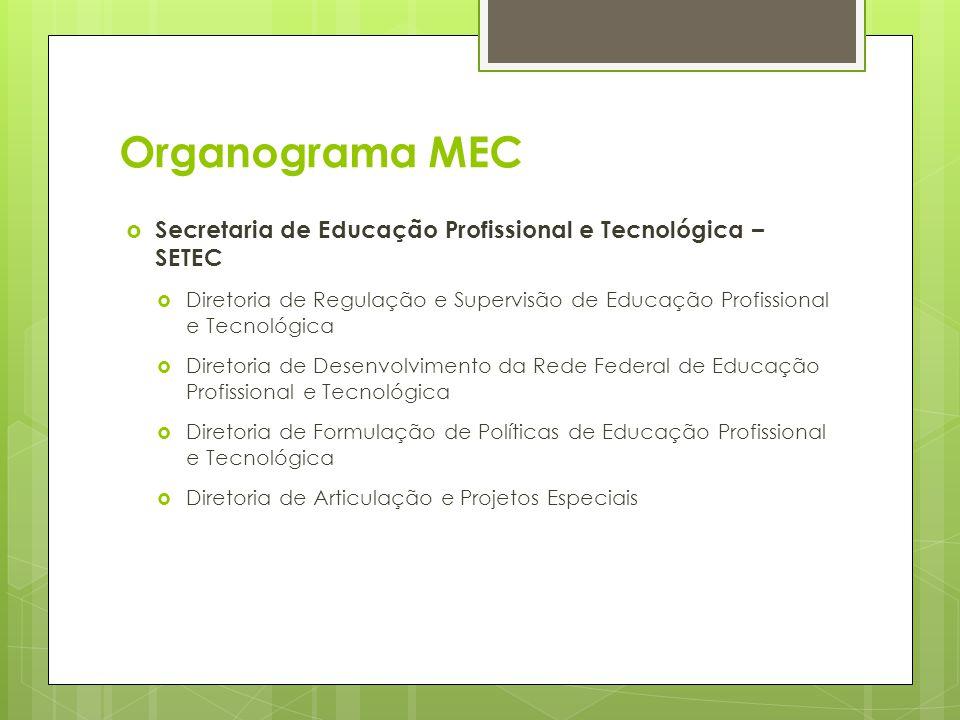 Organograma MEC Secretaria de Educação Profissional e Tecnológica – SETEC Diretoria de Regulação e Supervisão de Educação Profissional e Tecnológica D