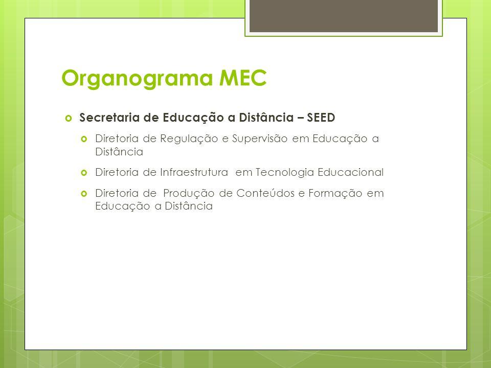 Organograma MEC Secretaria de Educação a Distância – SEED Diretoria de Regulação e Supervisão em Educação a Distância Diretoria de Infraestrutura em T