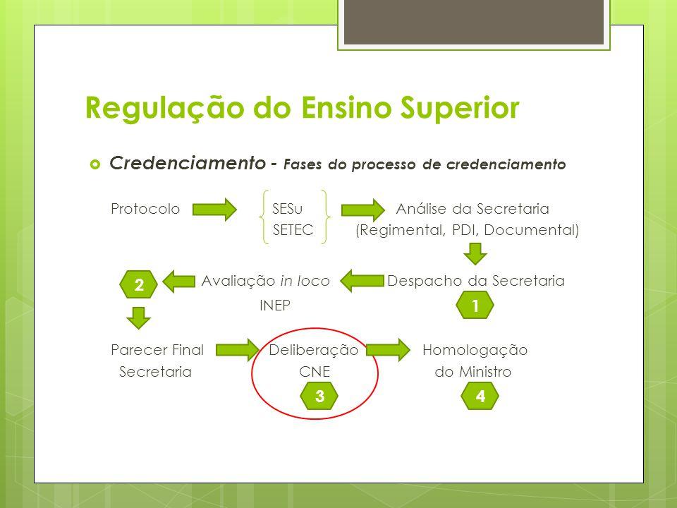 Credenciamento - Fases do processo de credenciamento Protocolo SESu Análise da Secretaria SETEC(Regimental, PDI, Documental) Avaliação in loco Despach