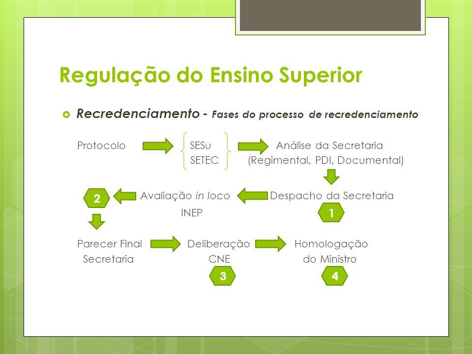 Recredenciamento - Fases do processo de recredenciamento Protocolo SESu Análise da Secretaria SETEC(Regimental, PDI, Documental) Avaliação in loco Des