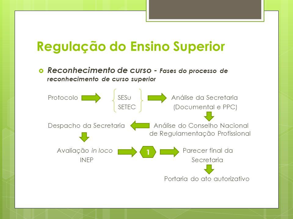 Reconhecimento de curso - Fases do processo de reconhecimento de curso superior Protocolo SESu Análise da Secretaria SETEC (Documental e PPC) Despacho