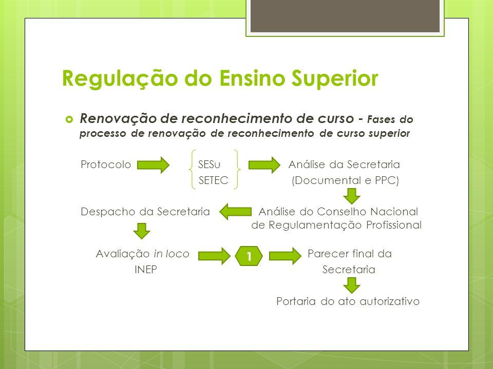 Renovação de reconhecimento de curso - Fases do processo de renovação de reconhecimento de curso superior Protocolo SESu Análise da Secretaria SETEC (